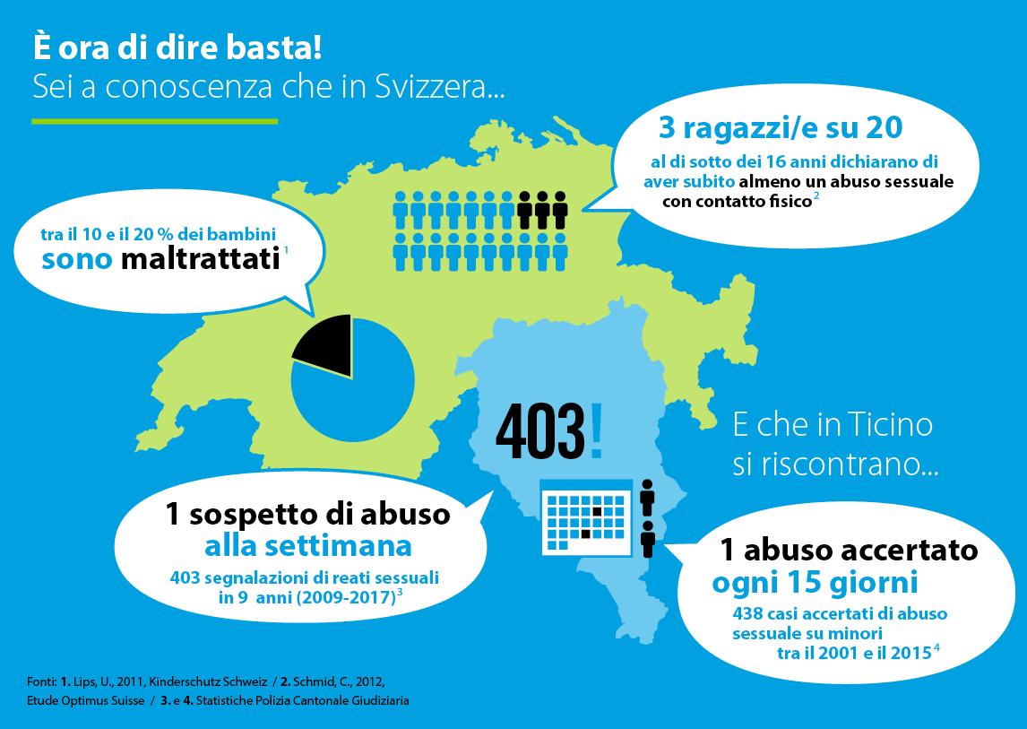 Statistiche sul maltrattamento in Svizzera